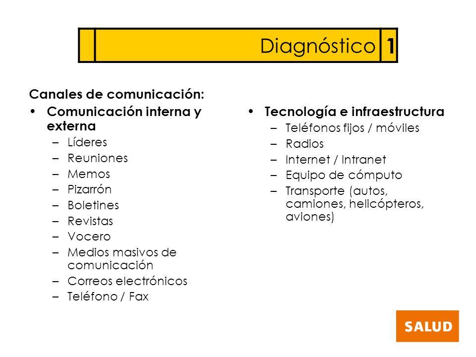 1 Diagnóstico Canales de comunicación: Comunicación interna y externa