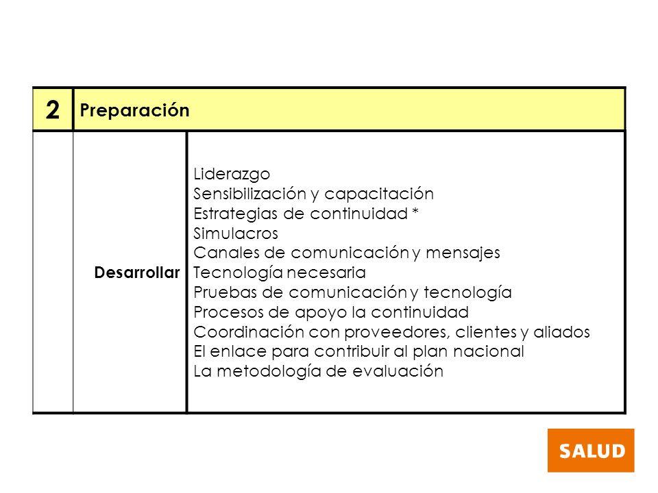 2 Preparación Desarrollar Liderazgo Sensibilización y capacitación