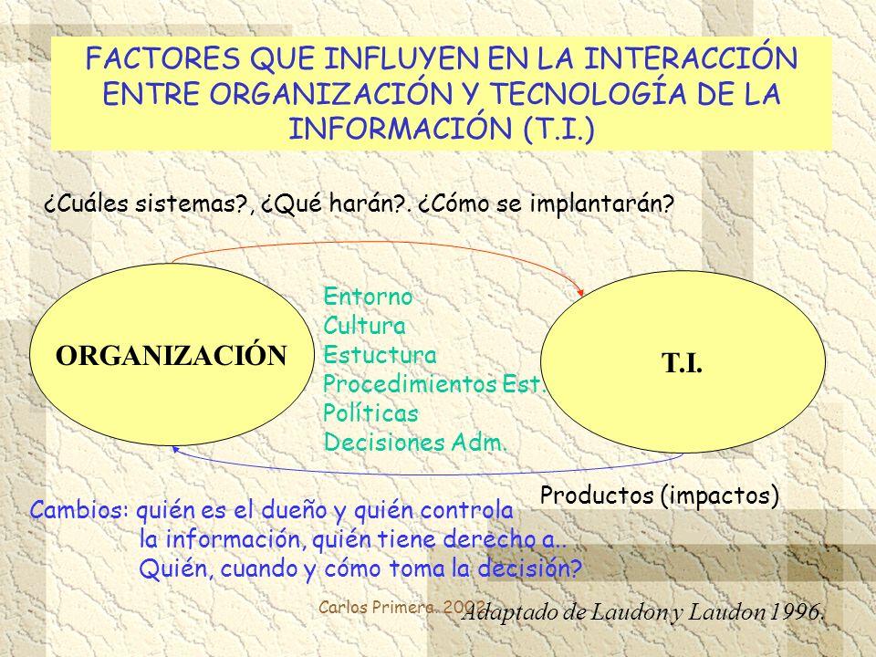 FACTORES QUE INFLUYEN EN LA INTERACCIÓN ENTRE ORGANIZACIÓN Y TECNOLOGÍA DE LA INFORMACIÓN (T.I.)