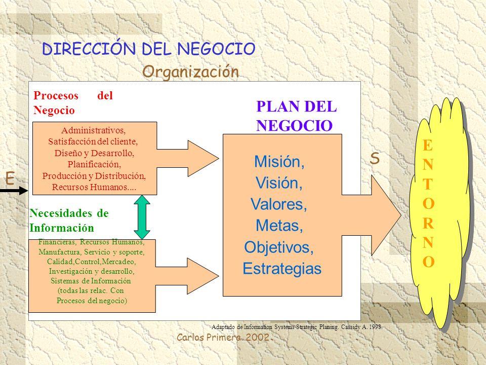 DIRECCIÓN DEL NEGOCIO Organización PLAN DEL NEGOCIO E N T Misión, O S