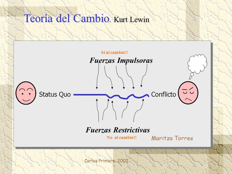Teoría del Cambio. Kurt Lewin
