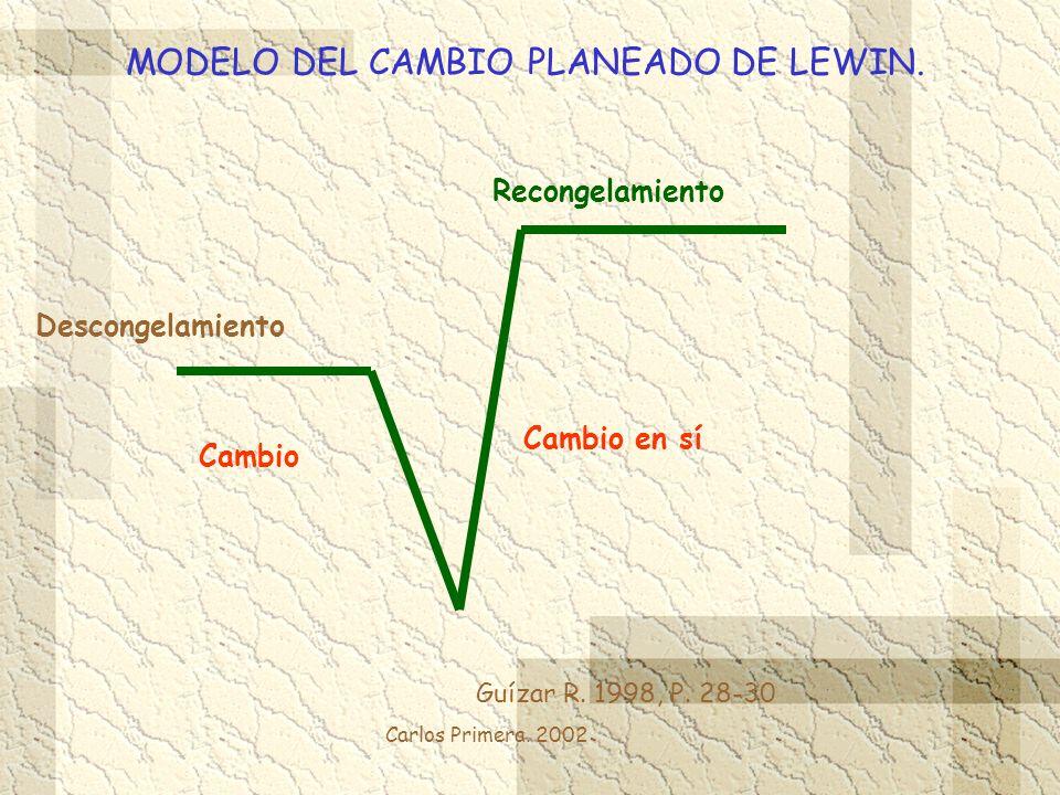 MODELO DEL CAMBIO PLANEADO DE LEWIN.