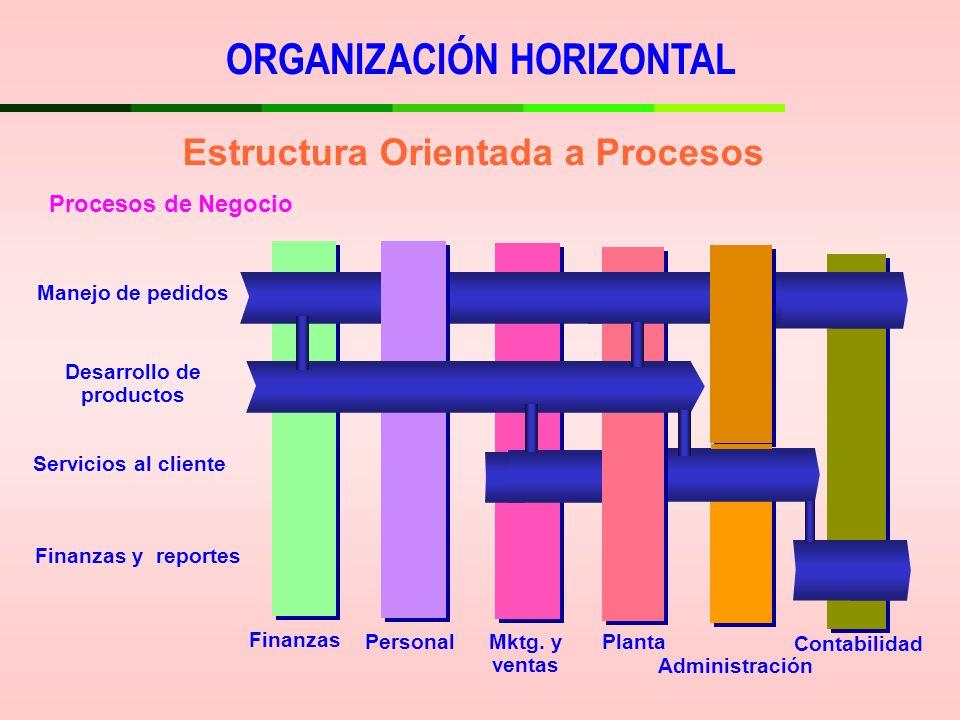 Estructura Orientada a Procesos Desarrollo de productos