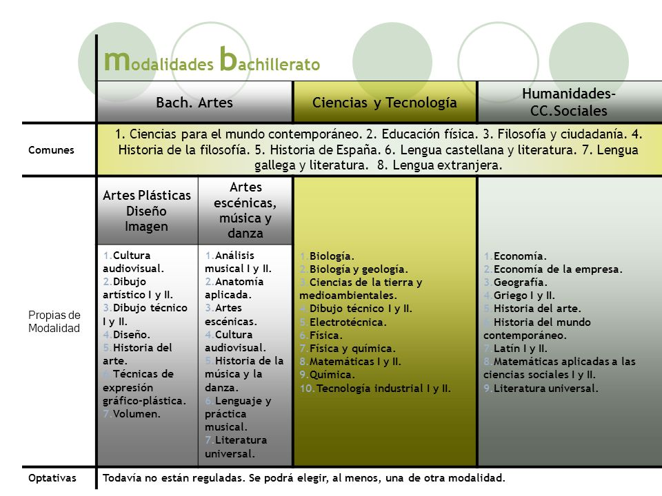 Humanidades-CC.Sociales Artes escénicas, música y danza