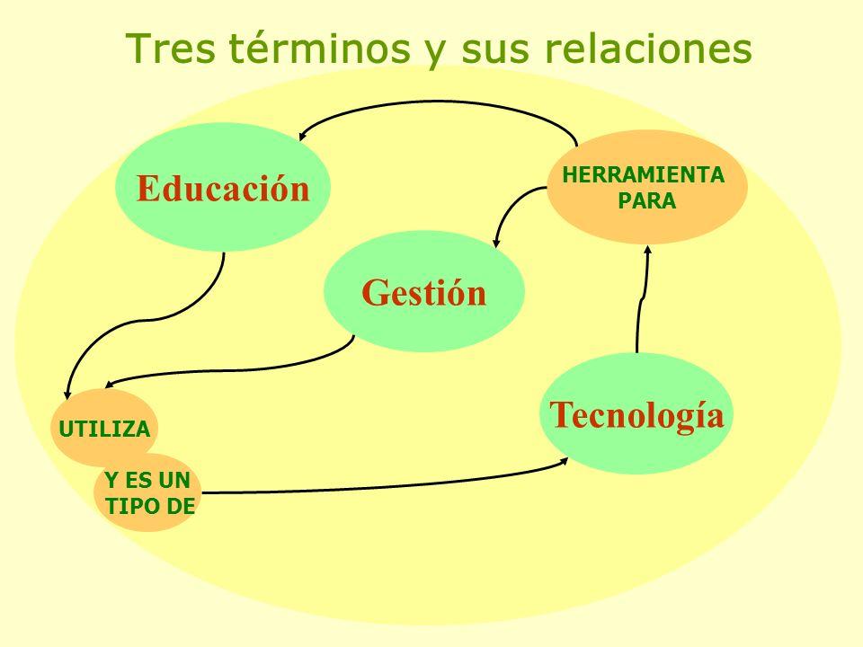 Tres términos y sus relaciones