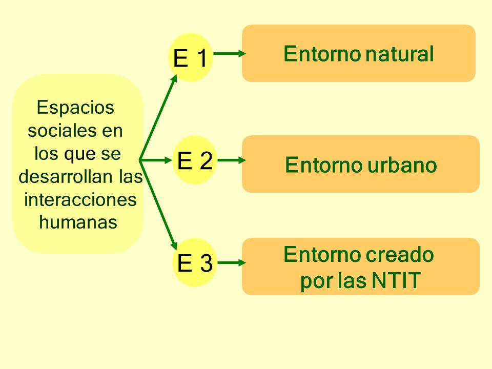 E 1 E 2 E 3 Entorno natural Entorno urbano Entorno creado por las NTIT