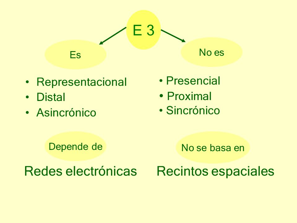 E 3 Proximal Redes electrónicas Recintos espaciales Presencial