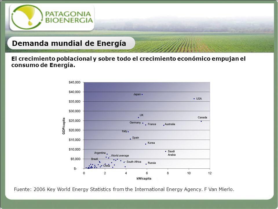 Demanda mundial de Energía