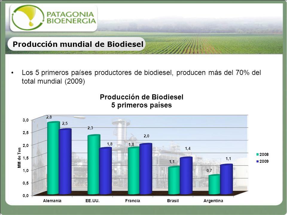 Producción mundial de Biodiesel