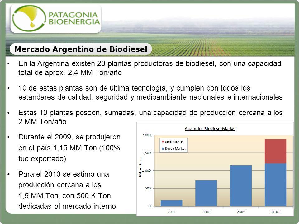 Mercado Argentino de Biodiesel