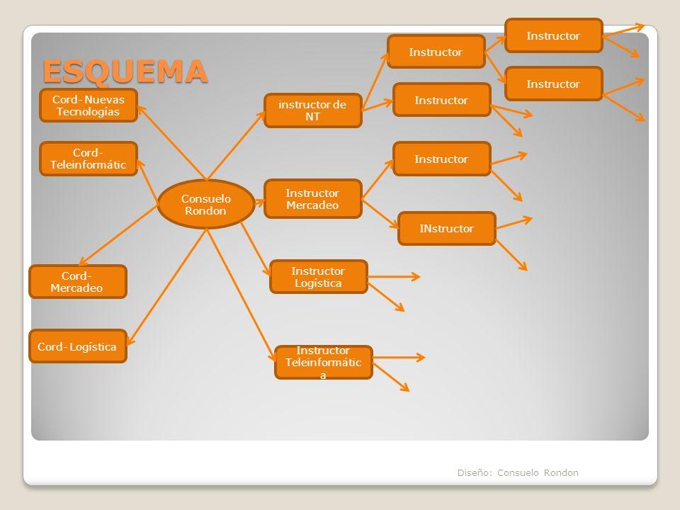 ESQUEMA Instructor Instructor Instructor Cord- Nuevas Tecnologías