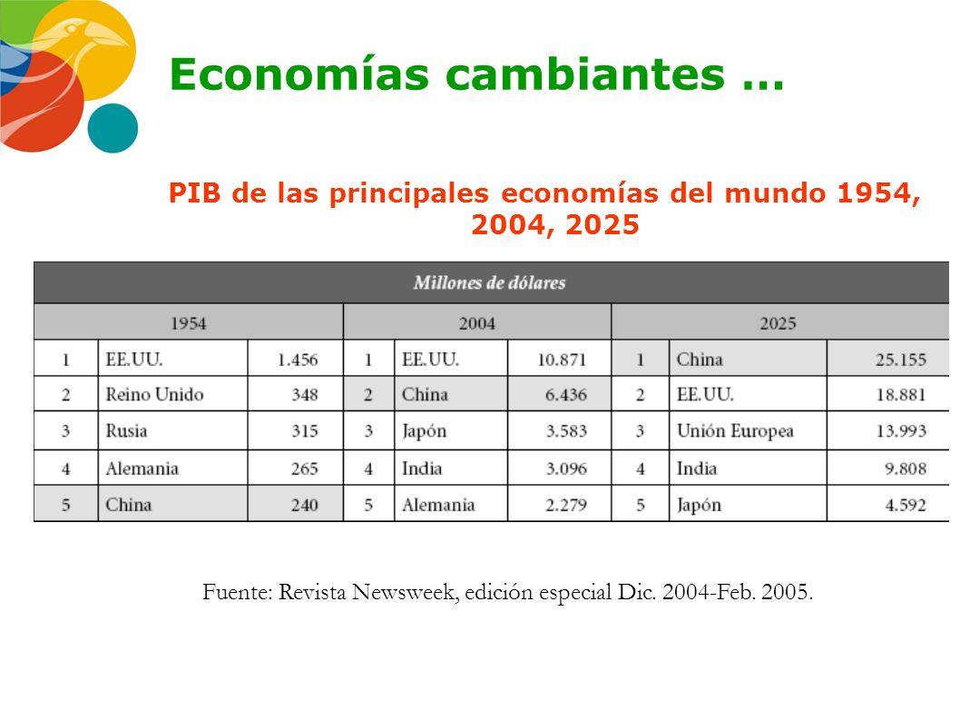 Economías cambiantes …