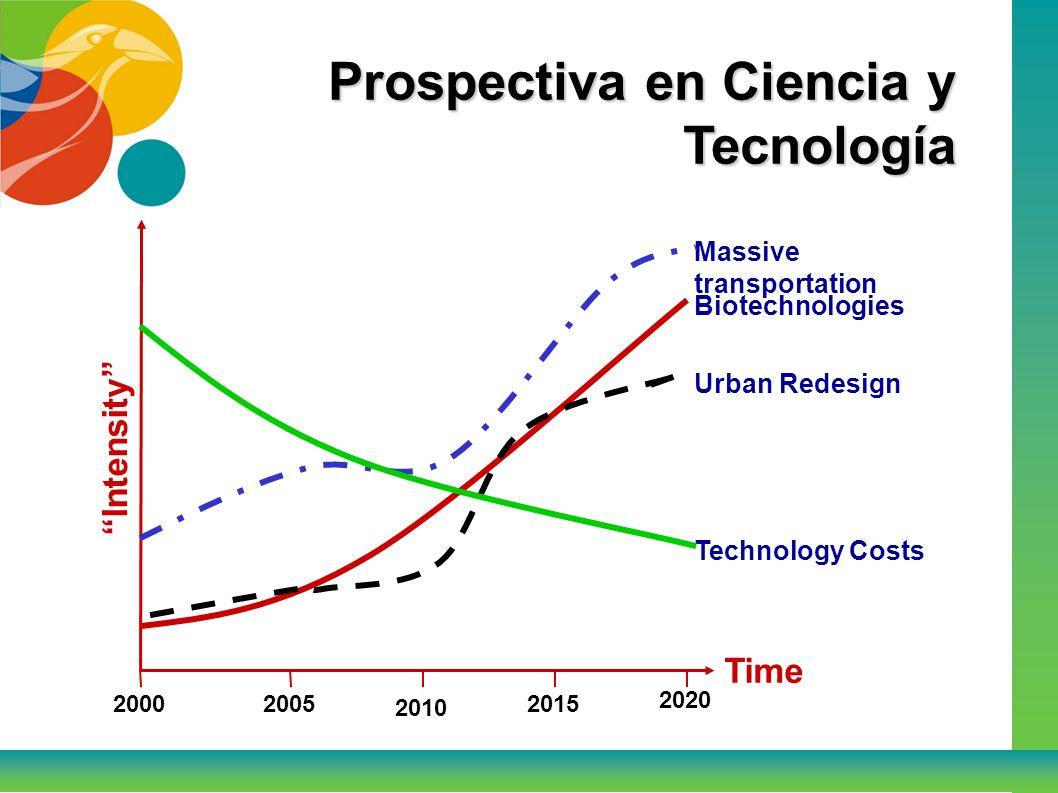 Prospectiva en Ciencia y Tecnología