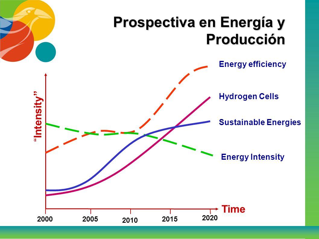 Prospectiva en Energía y Producción