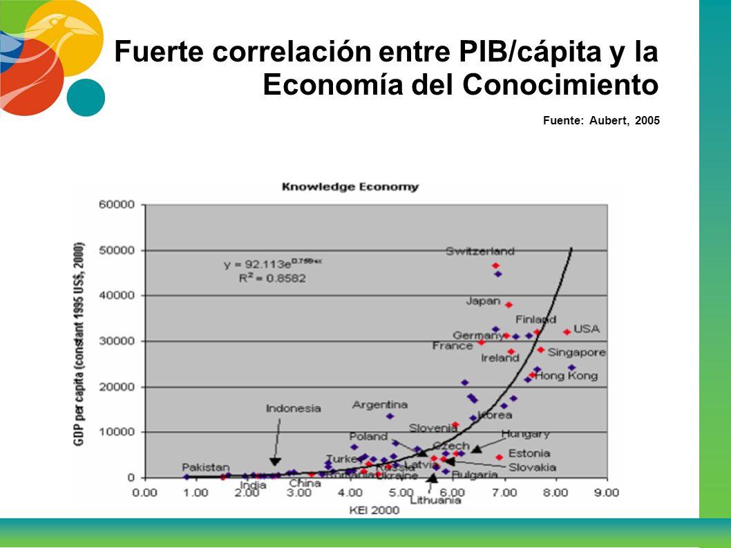 Fuerte correlación entre PIB/cápita y la Economía del Conocimiento