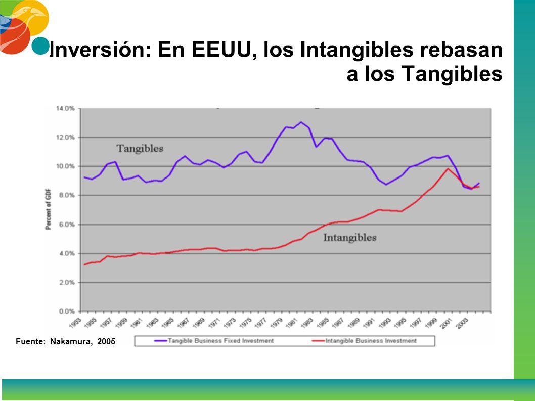 Inversión: En EEUU, los Intangibles rebasan a los Tangibles