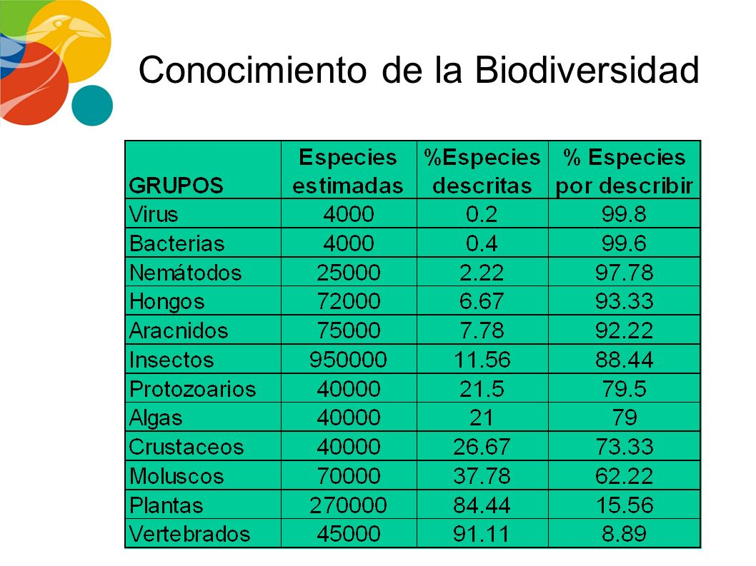 Conocimiento de la Biodiversidad