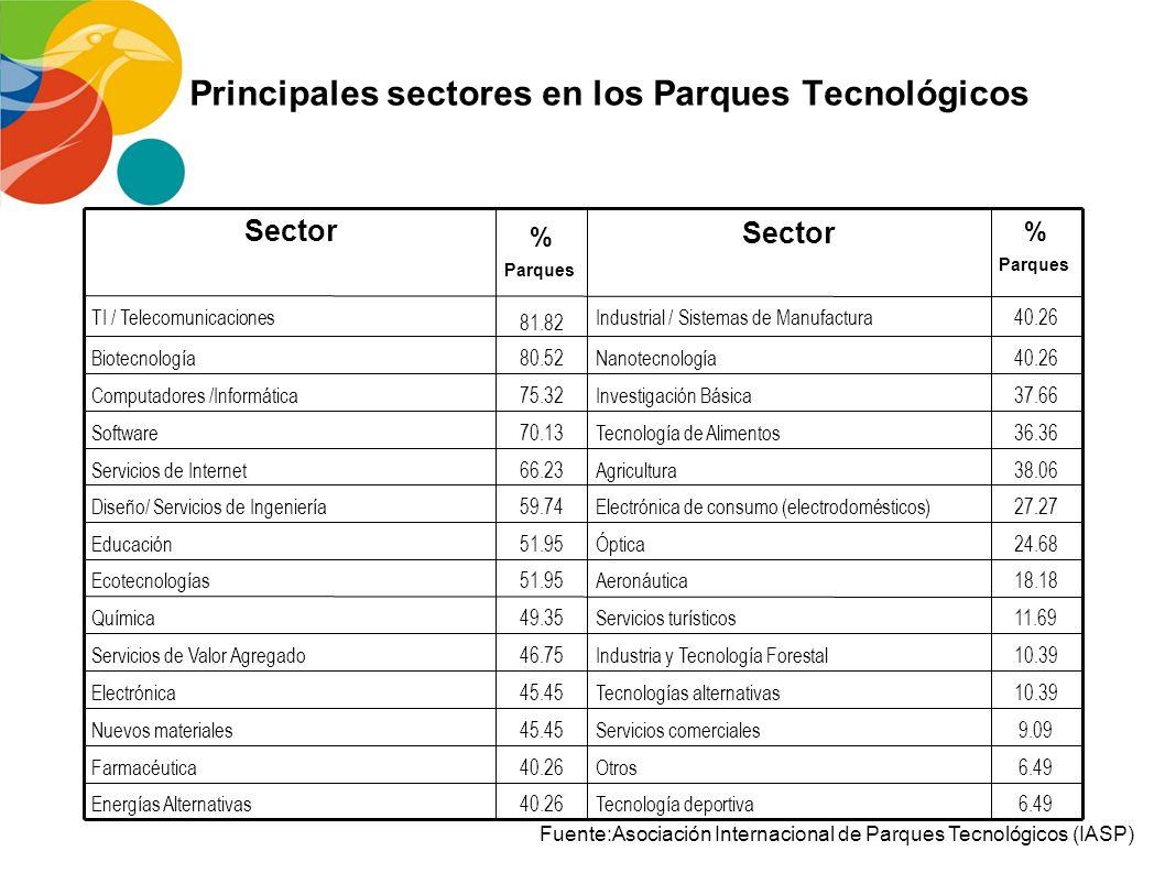 Principales sectores en los Parques Tecnológicos