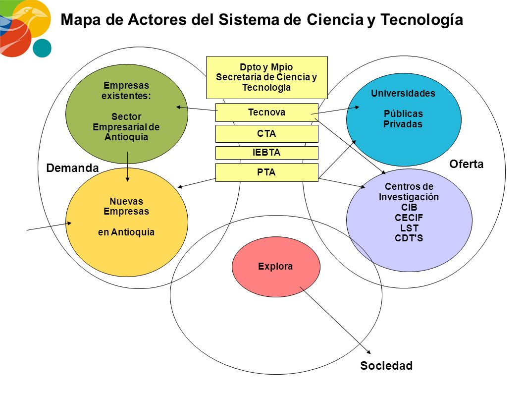 Mapa de Actores del Sistema de Ciencia y Tecnología