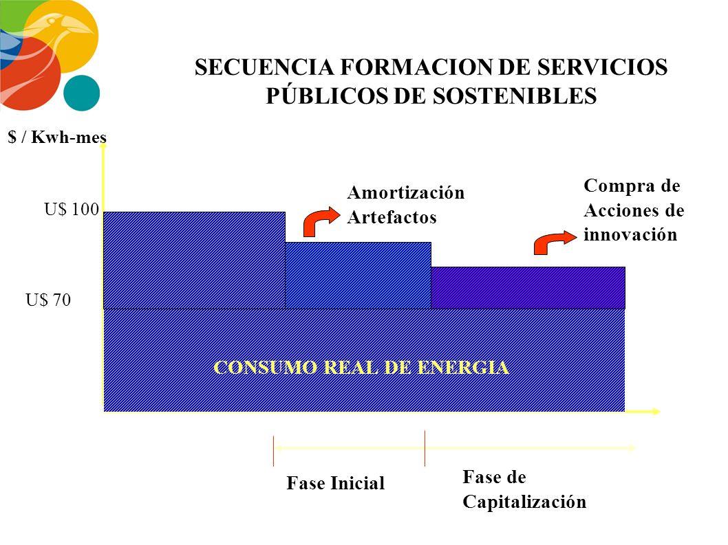 SECUENCIA FORMACION DE SERVICIOS PÚBLICOS DE SOSTENIBLES