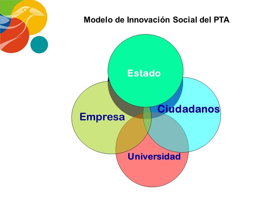 Modelo de Innovación Social del PTA