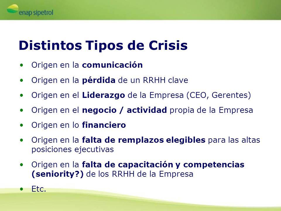 Distintos Tipos de Crisis