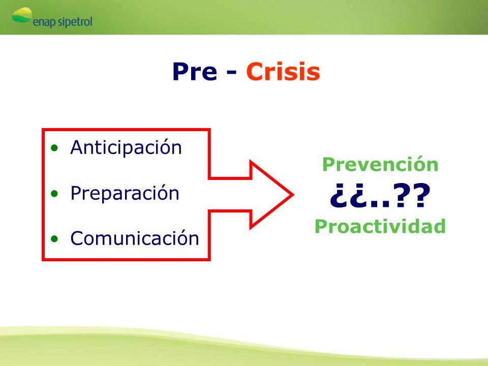 ¿¿.. Pre - Crisis Anticipación Prevención Preparación Comunicación