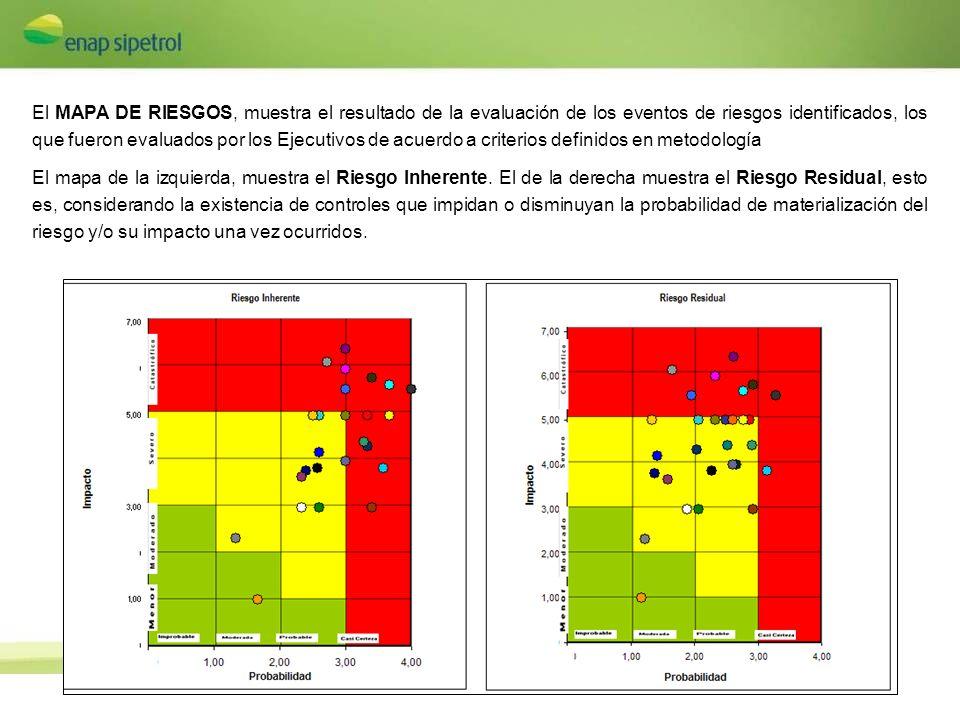 El MAPA DE RIESGOS, muestra el resultado de la evaluación de los eventos de riesgos identificados, los que fueron evaluados por los Ejecutivos de acuerdo a criterios definidos en metodología