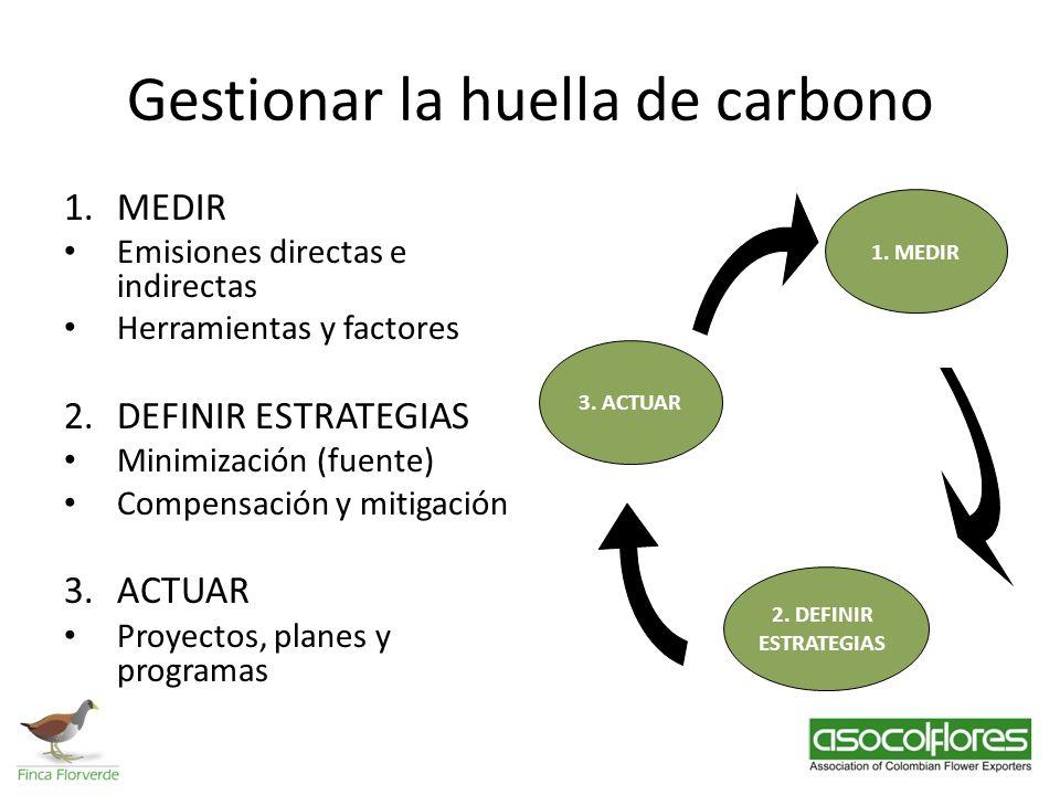 Gestionar la huella de carbono