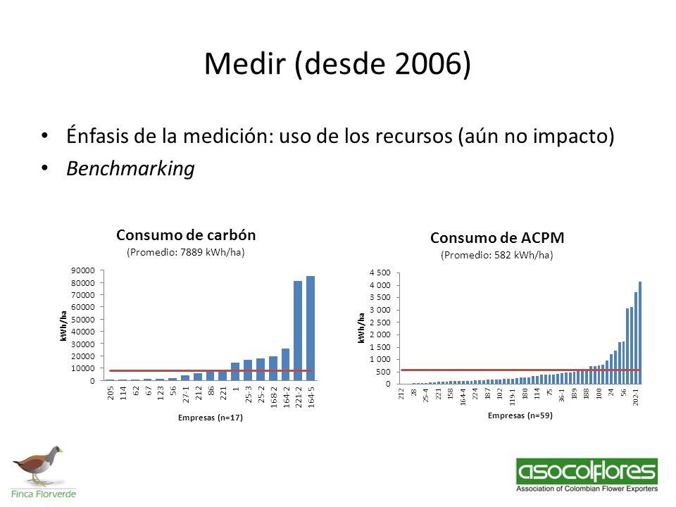 Medir (desde 2006) Énfasis de la medición: uso de los recursos (aún no impacto) Benchmarking