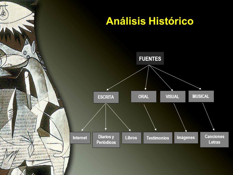 Análisis Histórico FUENTES Internet Diarios y Periódicos Libros