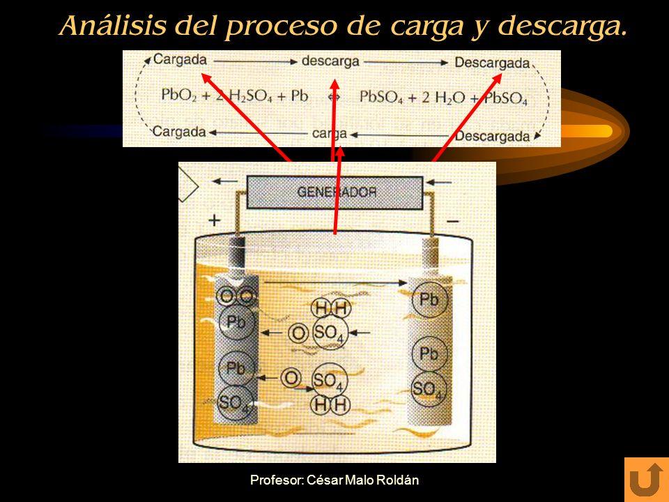 Análisis del proceso de carga y descarga.