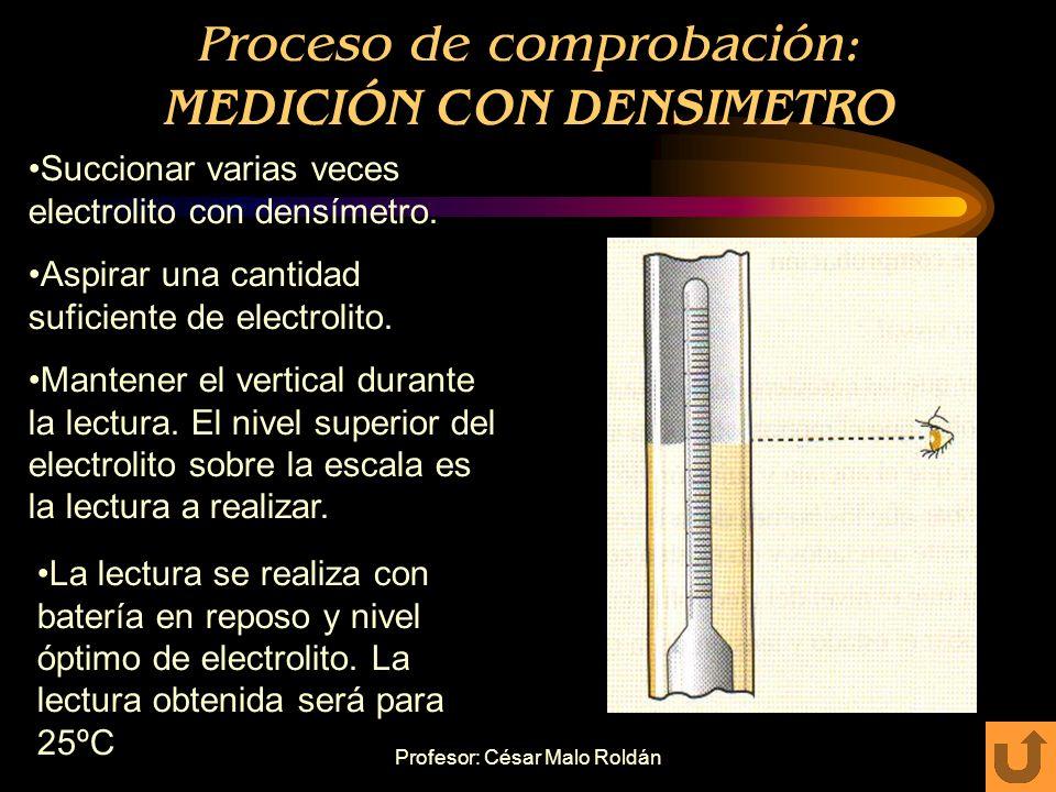 Proceso de comprobación: MEDICIÓN CON DENSIMETRO