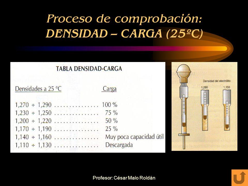 Proceso de comprobación: DENSIDAD – CARGA (25ºC)