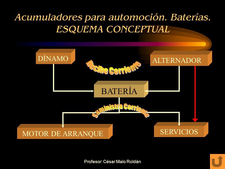 Acumuladores para automoción. Baterías. ESQUEMA CONCEPTUAL