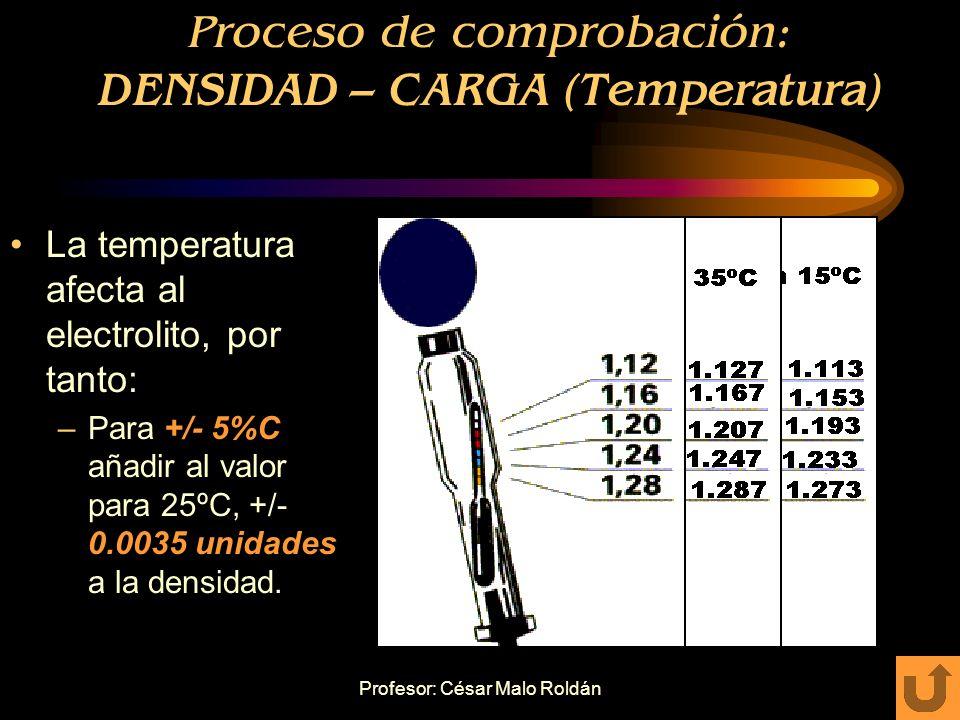 Proceso de comprobación: DENSIDAD – CARGA (Temperatura)