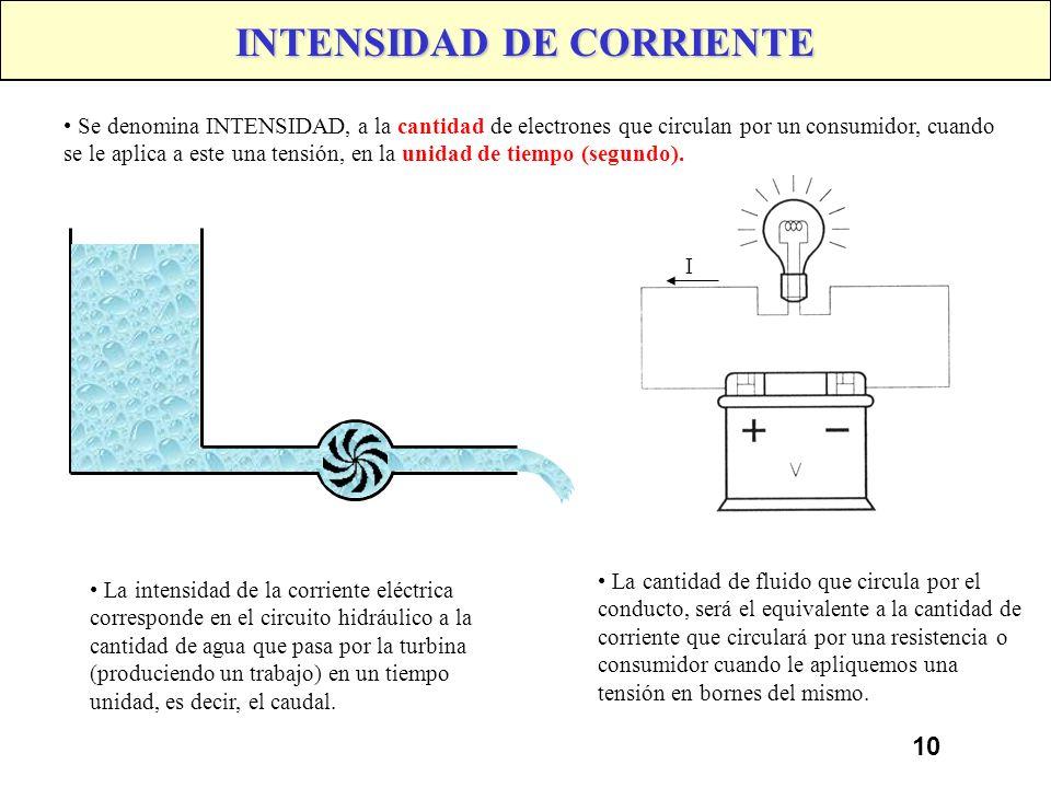 INTENSIDAD DE CORRIENTE