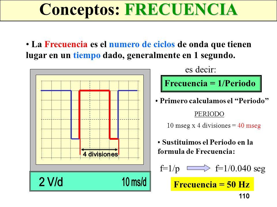 Conceptos: FRECUENCIA