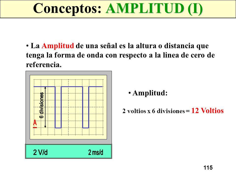 Conceptos: AMPLITUD (I)