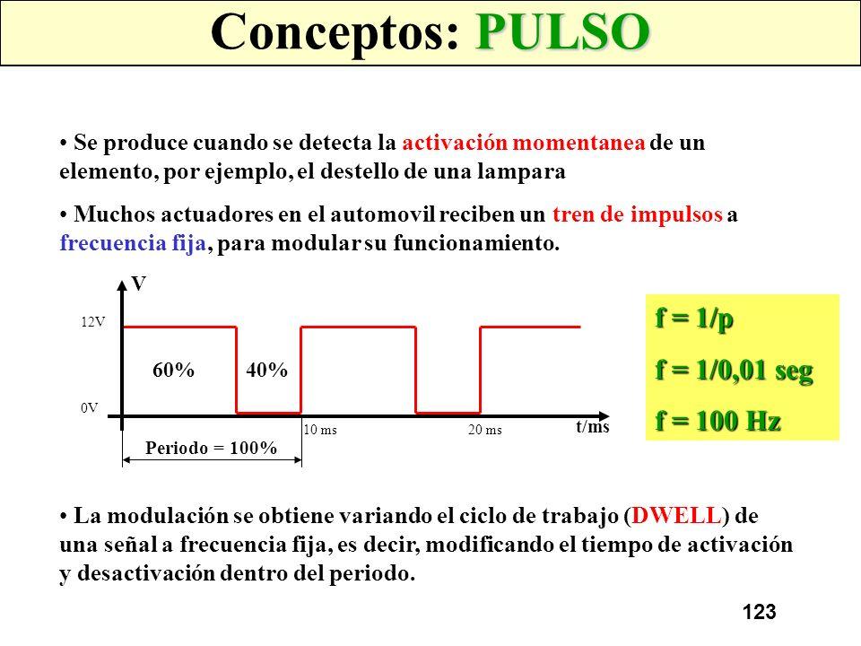 Conceptos: PULSO f = 1/p f = 1/0,01 seg f = 100 Hz
