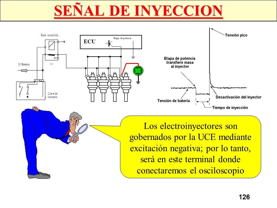 SEÑAL DE INYECCION 30 Batería. Llave de. contacto. ECU. Etapa de potencia. Relé inyección.