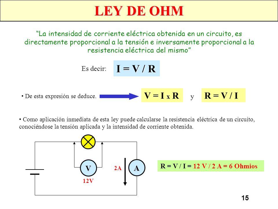LEY DE OHM I = V / R V = I x R R = V / I V A
