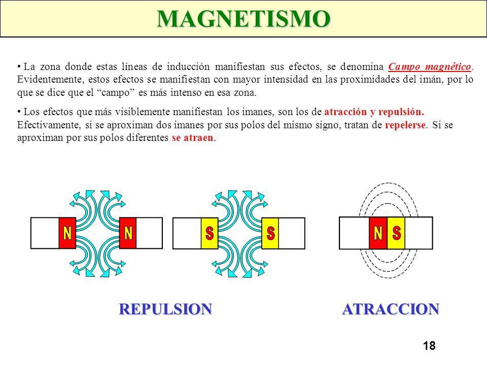MAGNETISMO REPULSION ATRACCION