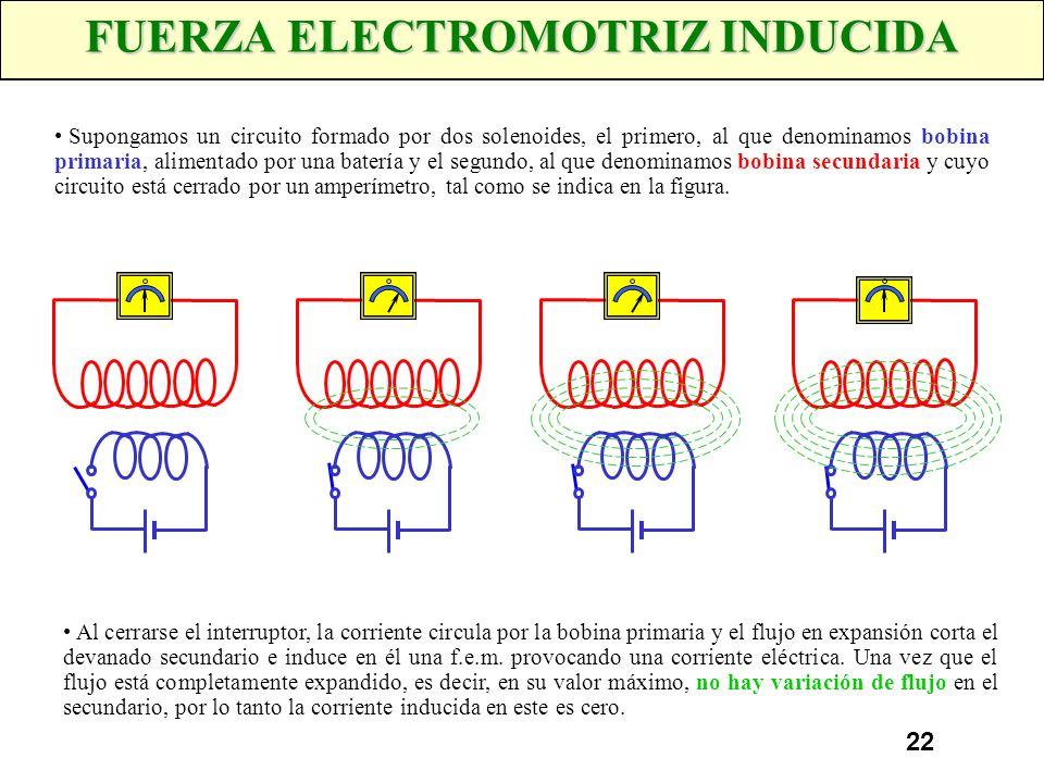 FUERZA ELECTROMOTRIZ INDUCIDA