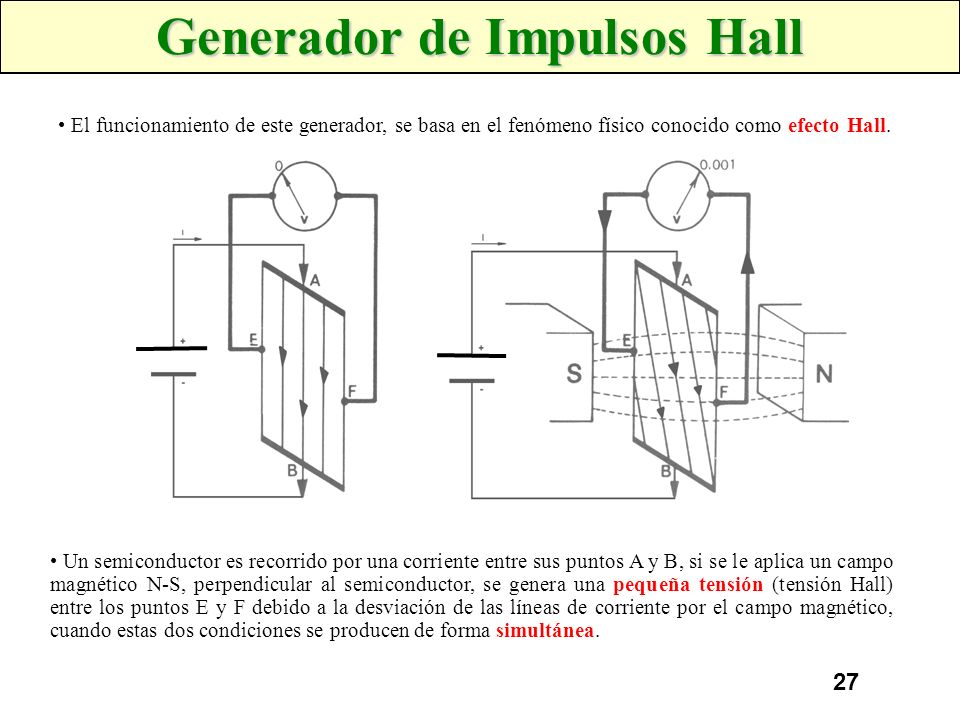 Generador de Impulsos Hall