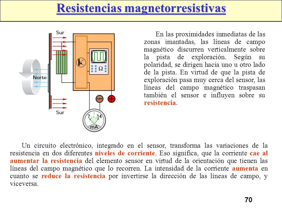 Resistencias magnetorresistivas