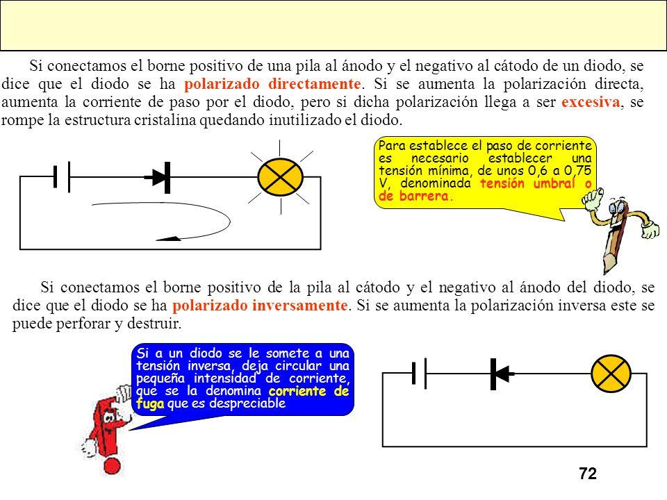 Si conectamos el borne positivo de una pila al ánodo y el negativo al cátodo de un diodo, se dice que el diodo se ha polarizado directamente. Si se aumenta la polarización directa, aumenta la corriente de paso por el diodo, pero si dicha polarización llega a ser excesiva, se rompe la estructura cristalina quedando inutilizado el diodo.