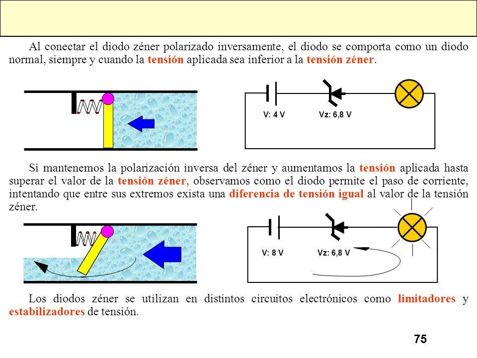 Al conectar el diodo zéner polarizado inversamente, el diodo se comporta como un diodo normal, siempre y cuando la tensión aplicada sea inferior a la tensión zéner.