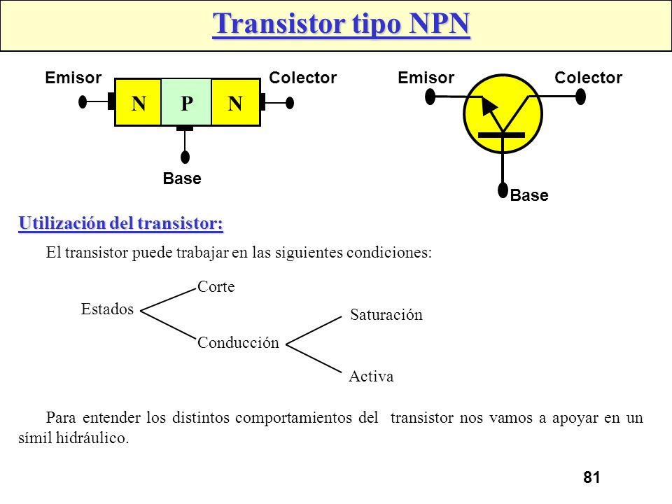 Transistor tipo NPN N P Utilización del transistor: Emisor Colector