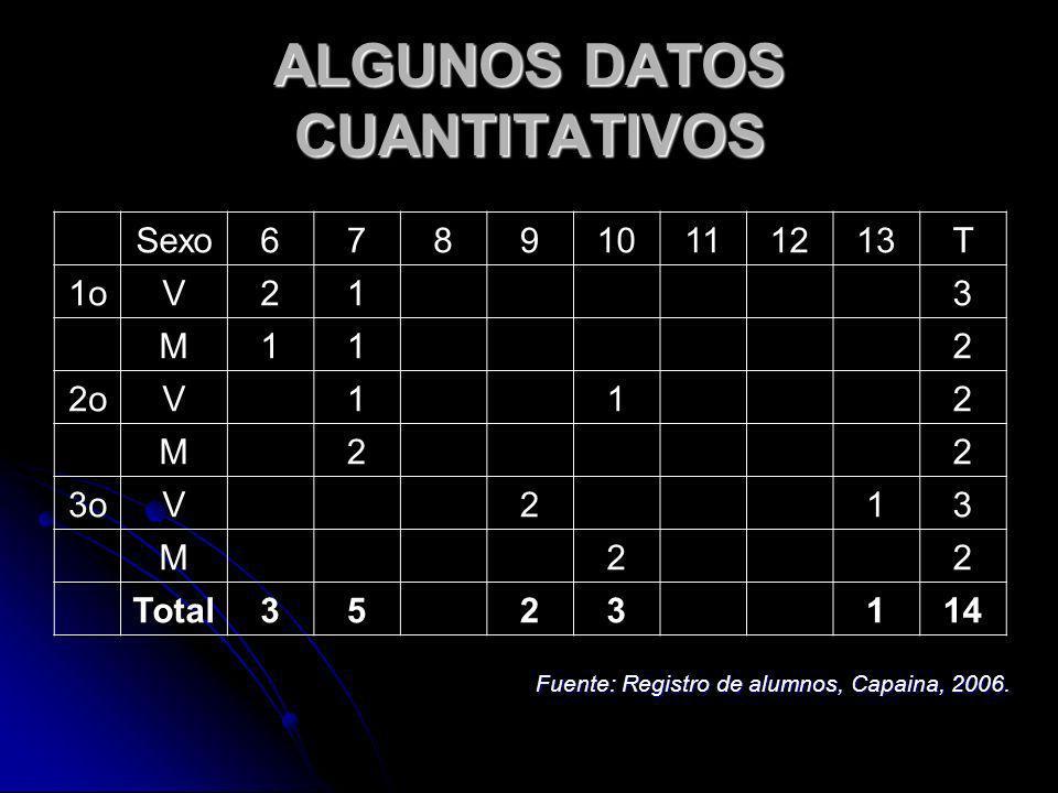 ALGUNOS DATOS CUANTITATIVOS
